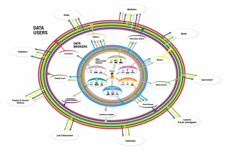 Personal-Data-Ecosystem-Diagram-from-FTC-Roundtable
