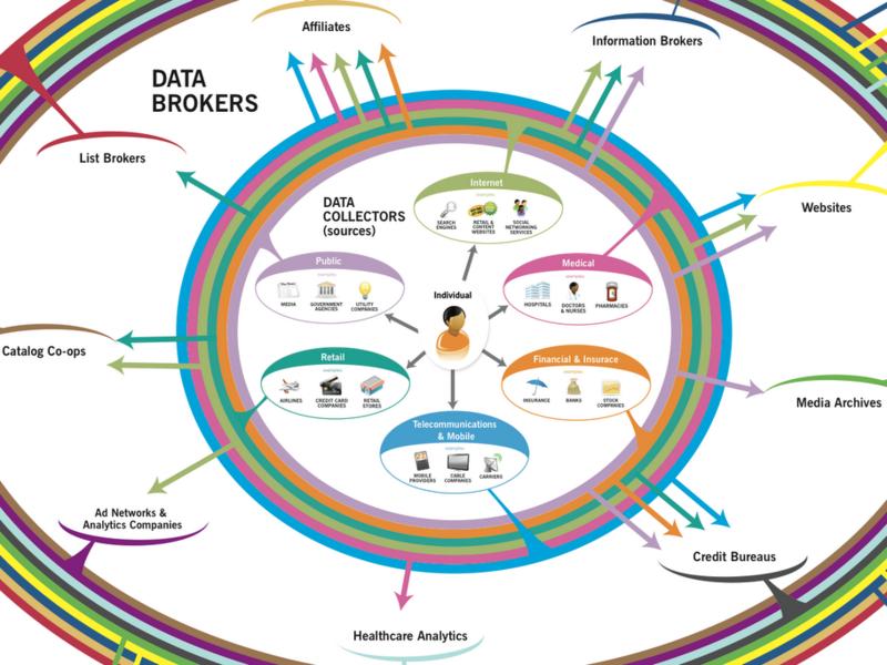 Data collectors